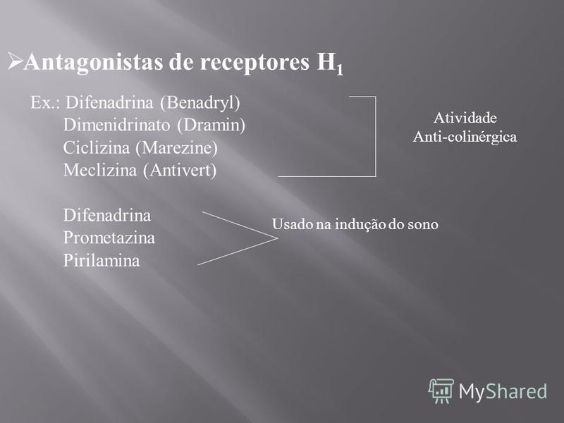 Antagonistas de receptores H 1 Ex.: Difenadrina (Benadryl) Dimenidrinato (Dramin) Ciclizina (Marezine) Meclizina (Antivert) Difenadrina Prometazina Pirilamina Atividade Anti-colinérgica Usado na indução do sono