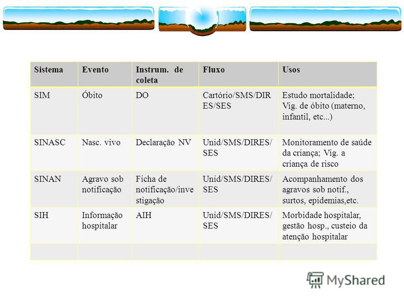 SistemaEventoInstrum. de coleta FluxoUsos SIMÓbitoDOCartório/SMS/DIR ES/SES Estudo mortalidade; Vig. de óbito (materno, infantil, etc...) SINASCNasc. vivoDeclaração NVUnid/SMS/DIRES/ SES Monitoramento de saúde da criança; Vig. a criança de risco SINA