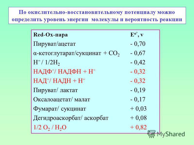 По окислительно-восстановительному потенциалу можно определить уровень энергии молекулы и вероятность реакции Red-Ox-пара E о, v Пируват/ацетат- 0,70 α-кетоглутарат/сукцинат + СО 2 - 0,67 Н + / 1/2Н 2 - 0,42 НАДФ + / НАДФН + Н + - 0,32 НАД + / НАДН +