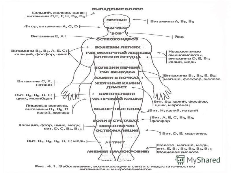 Заболевания, связанные с недостатком витаминов и микроэлементов