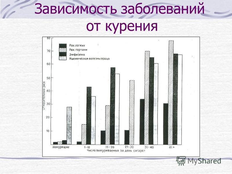 Зависимость заболеваний от курения