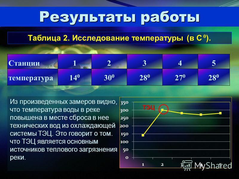 Результаты работы Таблица 2. Исследование температуры (в С 0 ). Станции 12345 температура 14 0 30 0 28 0 27 0 28 0 Из произведенных замеров видно, что температура воды в реке повышена в месте сброса в нее технических вод из охлаждающей системы ТЭЦ. Э