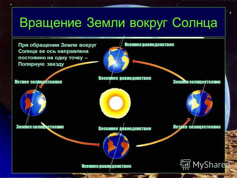 Вращение Земли вокруг Солнца При обращении Земли вокруг Солнца ее ось направлена постоянно на одну точку – Полярную звезду Зимнее солнцестояние Летнее солнцестояние Зимнее солнцестояние Осеннее равноденствие Весеннее равноденствие Осеннее равноденств