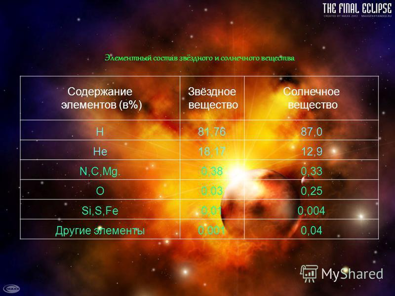Элементный состав звёздного и солнечного вещества Содержание элементов (в%) Звёздное вещество Солнечное вещество H81,7687,0 He18,1712,9 N,C,Mg.0,380,33 O0,030,25 Si,S,Fe0,010,004 Другие элементы 0,0010,04