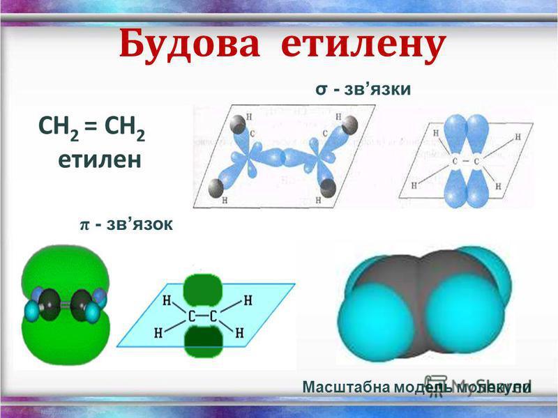 a) загальна формула b) кратні зв'язки c) тип гібридизації d) кут між напрямами зв'язку АлкениАлкіни C n H 2n C n H 2n-2 СС СС sp 2 sp 1s + 2p = 3sp 2 1s + 1p = 2sp < 120 < 180
