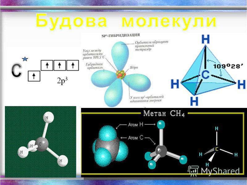 Структурні формули органічних речовин Алкани – насичені вуглеводні ланцюгової будови. Загальна формула - С n H 2n+2 Гомологічний ряд алканів: Назва Молекулярна формула Структурна формула МЕТАН СН 4 ЕТАН С2Н6С2Н6 СН 3 – СН 3 ПРОПАН С3Н8С3Н8 СН 3 – СН