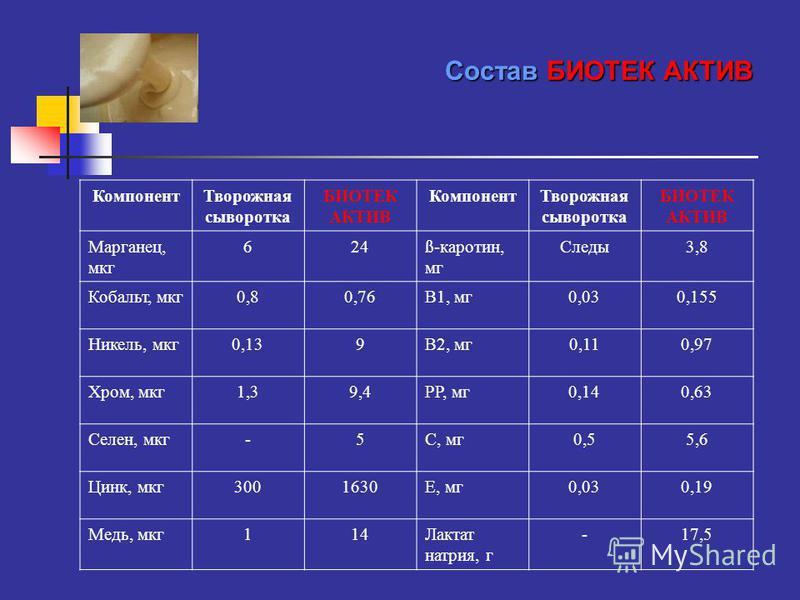 Компонент Творожная сыворотка БИОТЕК АКТИВ Компонент Творожная сыворотка БИОТЕК АКТИВ Марганец, мкг 624ß-каротин, мг Следы 3,8 Кобальт, мкг 0,80,76В1, мг 0,030,155 Никель, мкг 0,139В2, мг 0,110,97 Хром, мкг 1,39,4РР, мг 0,140,63 Селен, мкг-5С, мг 0,5