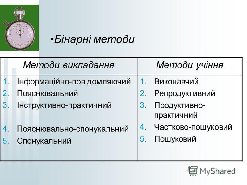 Бінарні методи Методи викладанняМетоди учіння 1.Інформаційно-повідомляючий 2.Пояснювальний 3.Інструктивно-практичний 4.Пояснювально-спонукальний 5.Спонукальний 1.Виконавчий 2.Репродуктивний 3.Продуктивно- практичний 4.Частково-пошуковий 5.Пошуковий