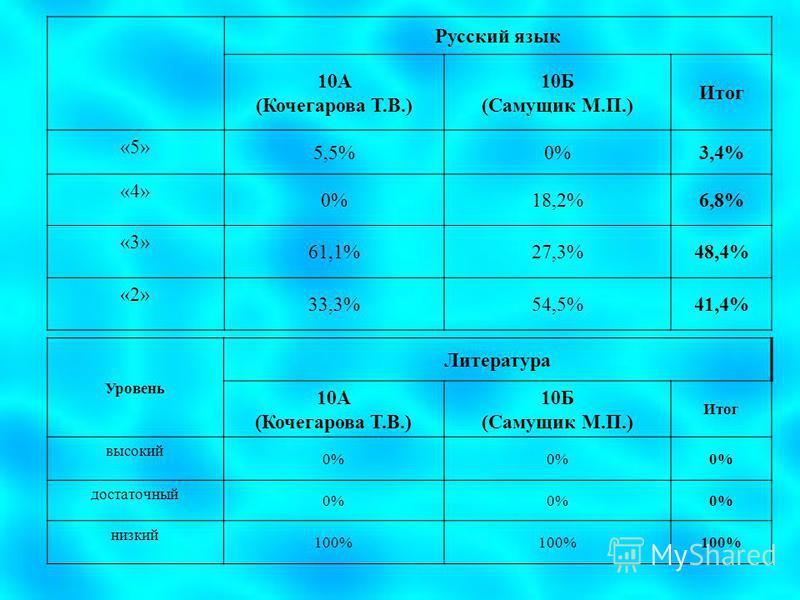 Русский язык 10А (Кочегарова Т.В.) 10Б (Самущик М.П.) Итог «5» 5,5%0%3,4% «4» 0%18,2%6,8% «3» 61,1%27,3%48,4% «2» 33,3%54,5%41,4% Уровень Литература 10А (Кочегарова Т.В.) 10Б (Самущик М.П.) Итог высокий 0% достаточный 0% низкий 100%