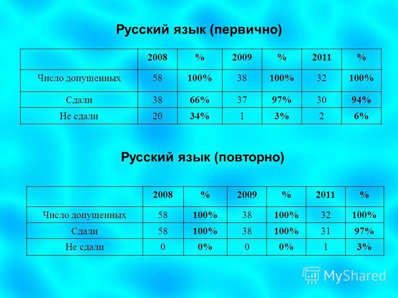 Русский язык (первично) 2008%2009%2011% Число допущенных 58100%38100%32100% Сдали 3866%3797%3094% Не сдали 2034%13%26% 2008%2009%2011% Число допущенных 58100%38100%32100% Сдали 58100%38100%3197% Не сдали 00%0 13% Русский язык (повторно)