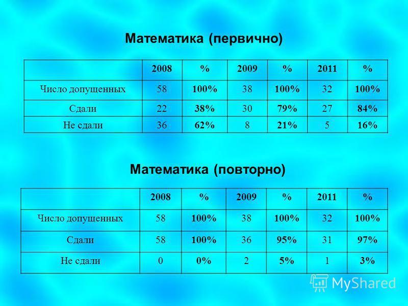 Математика (первично) 2008%2009%2011% Число допущенных 58100%38100%32100% Сдали 2238%3079%2784% Не сдали 3662%821%516% Математика (повторно) 2008%2009%2011% Число допущенных 58100%38100%32100% Сдали 58100%3695%3197% Не сдали 00%25%13%