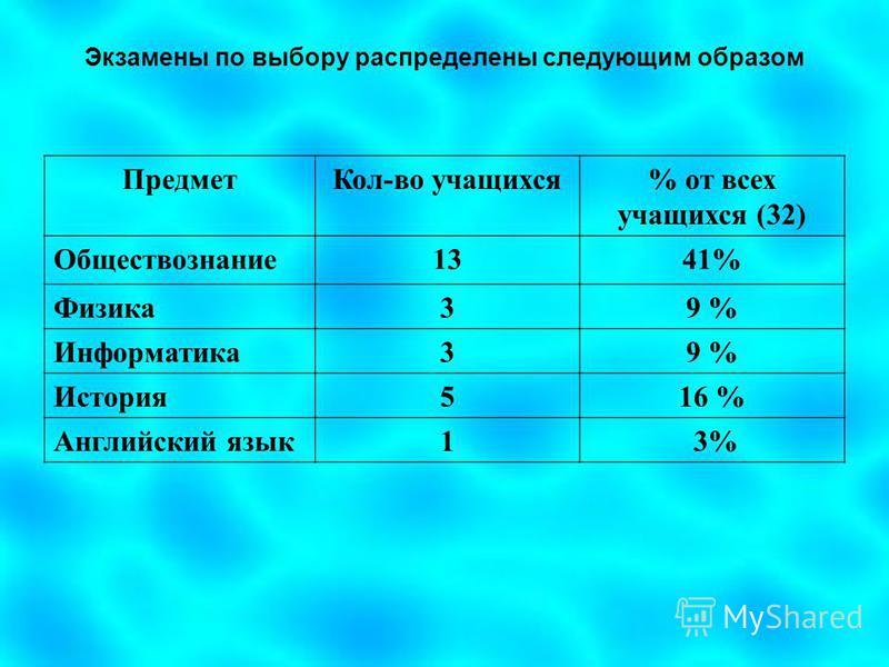 Экзамены по выбору распределены следующим образом Предмет Кол-во учащихся% от всех учащихся (32) Обществознание 1341% Физика 39 % Информатика 39 % История 516 % Английский язык 1 3%