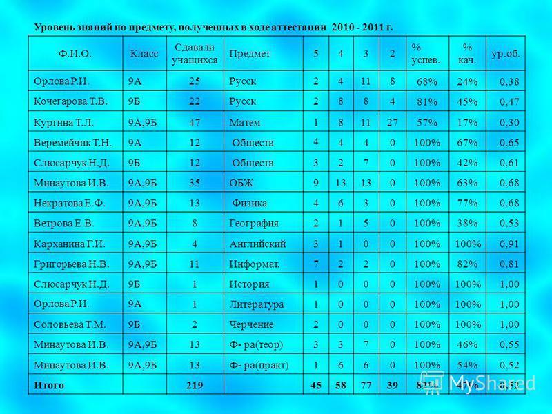 Уровень знаний по предмету, полученных в ходе аттестации 2010 - 2011 г. Ф.И.О.Класс Сдавали учащихся Предмет 5432 % успев. % как. ур.об. Орлова Р.И.9А25Русск 24118 68%24%0,38 Кочегарова Т.В.9Б22Русск 2884 81%45%0,47 Кургина Т.Л.9А,9Б47Матем 18112757%