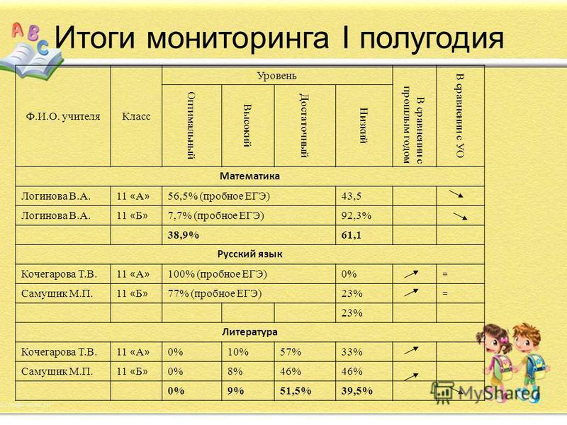 Итоги мониторинга I полугодия Ф.И.О. учителя Класс Уровень В сравнении с прошлым годом В сравнении с УО Оптимальный Высокий Достаточный Низкий Математика Логинова В.А. 11 « А » 56,5% (пробное ЕГЭ)43,5 Логинова В.А. 11 « Б » 7,7% (пробное ЕГЭ)92,3% 38