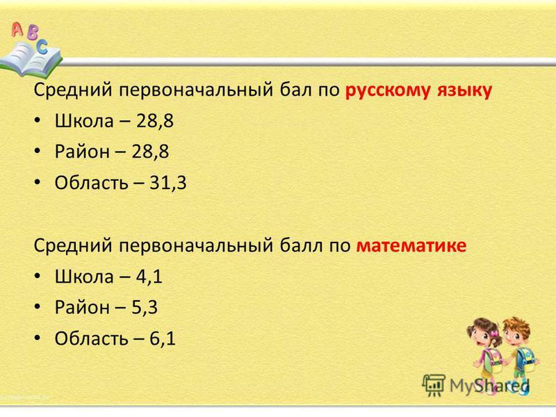 Средний первоначальный бал по русскому языку Школа – 28,8 Район – 28,8 Область – 31,3 Средний первоначальный балл по математике Школа – 4,1 Район – 5,3 Область – 6,1