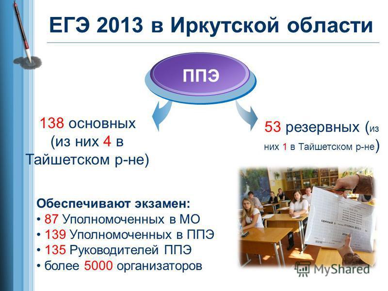 ЕГЭ 2013 в Иркутской области ППЭ 138 основных (из них 4 в Тайшетском р-не) 53 резервных ( из них 1 в Тайшетском р-не ) Обеспечивают экзамен: 87 Уполномоченных в МО 139 Уполномоченных в ППЭ 135 Руководителей ППЭ более 5000 организаторов