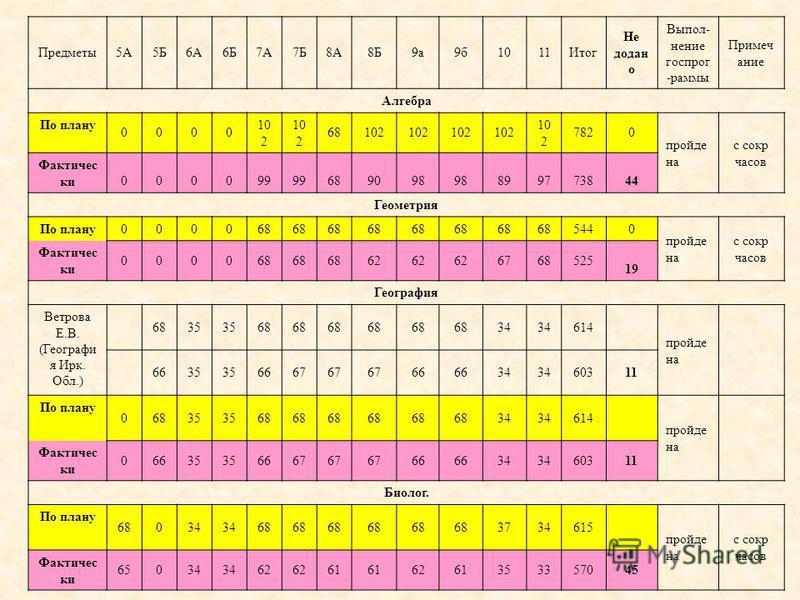 Предметы 5А5Б6А6Б7А7Б8А8Б9 а 9 б 1011Итог Не доан о Выпол- ммммнение госпрог -рамы Примеч аниме Алгебра По плану 0000 10 2 68102 7820 пройде на с сокр часов Фактичес ки 000099 689098 899773844 Геометрия По плану 000068 5440 пройде на с сокр часов Фак