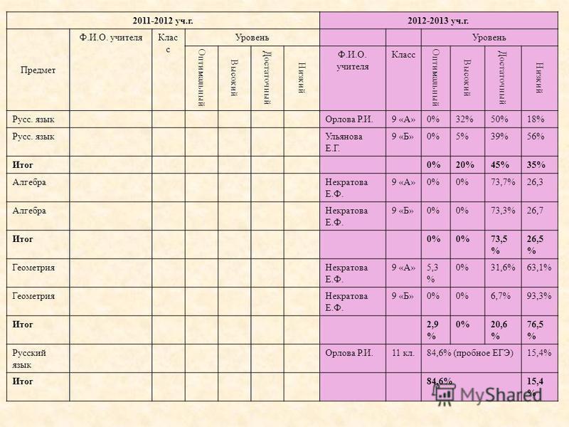 2011-2012 уч.г.2012-2013 уч.г. Предмет Ф.И.О. учителя Клас с Уровень Оптимальный Высокий Достаточный Низкий Ф.И.О. учителя Класс Оптимальный Высокий Достаточный Низкий Русс. язык Орлова Р.И.9 «А»0%32%50%18% Русс. язык Ульянова Е.Г. 9 «Б»0%5%39%56% Ит