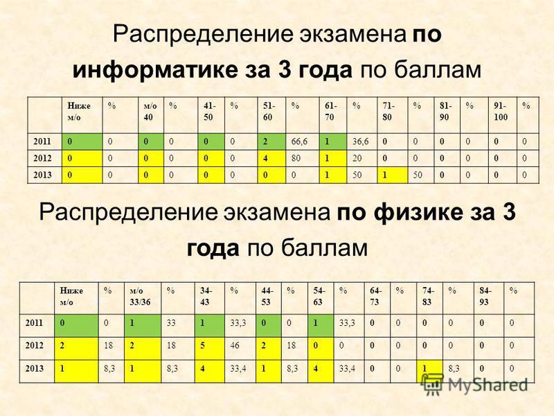 Распределение экзамена по информатике за 3 года по баллам Ниже м/о % 40 %41- 50 %51- 60 %61- 70 %71- 80 %81- 90 %91- 100 % 2011000000266,6136,6000000 2012000000480120000000 2013000000001501 0000 Распределение экзамена по физике за 3 года по баллам Ни
