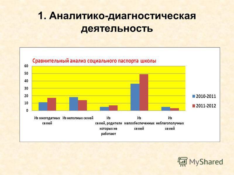 1. Аналитико-диагностическая деятельность