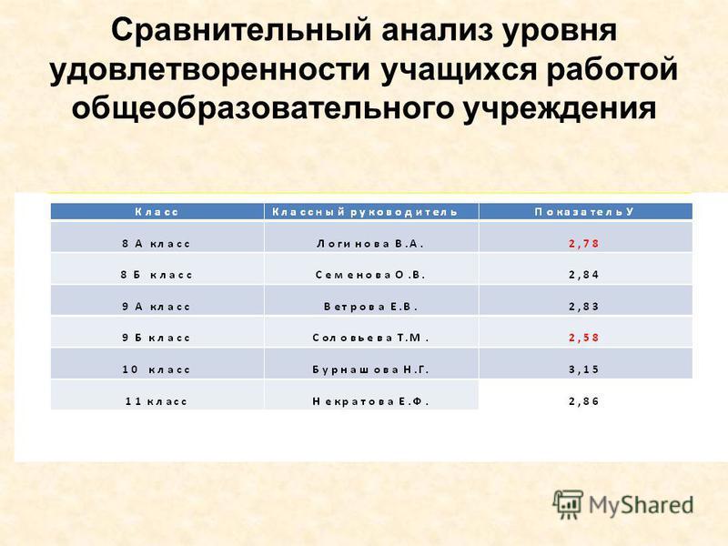 Сравнительный анализ уровня удовлетворенности учащихся работой общеобразовательного учреждения