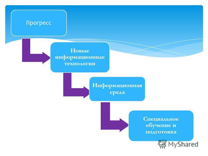 Прогресс Новые информационные технологии Информационная среда Специальное обучение и подготовка