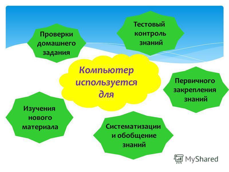 Компьютер используется для Изучения нового материала Проверки домашнего задания Первичного закрепления знаний Систематизации и обобщение знаний Тестовый контроль знаний