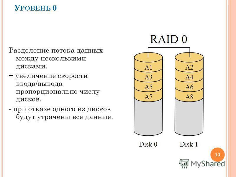 У РОВЕНЬ 0 Разделение потока данных между несколькими дисками. + увеличение скорости ввода/вывода пропорционально числу дисков. - при отказе одного из дисков будут утрачены все данные. 13