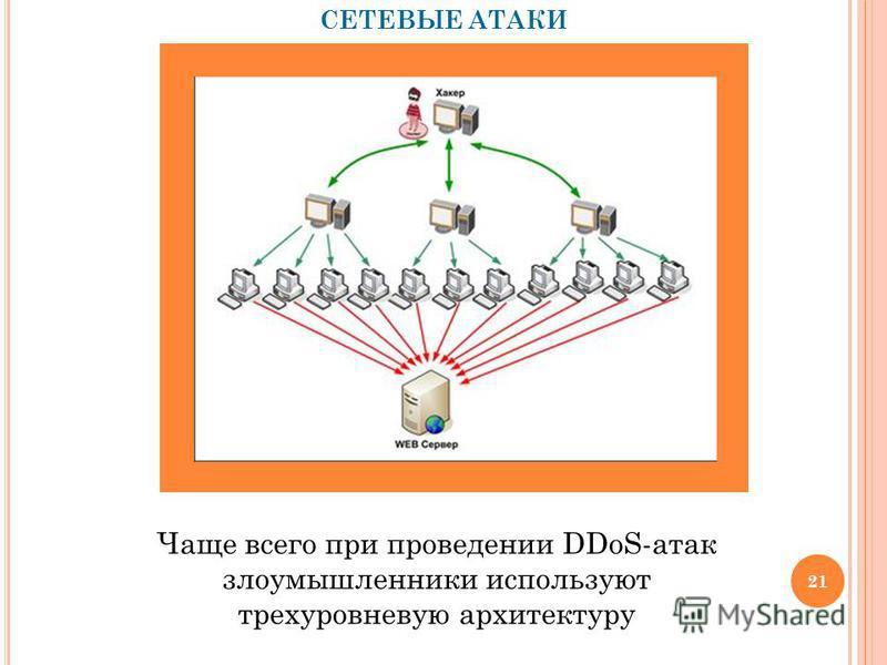 СЕТЕВЫЕ АТАКИ Чаще всего при проведении DDoS-атак злоумышленники используют трехуровневую архитектуру 21