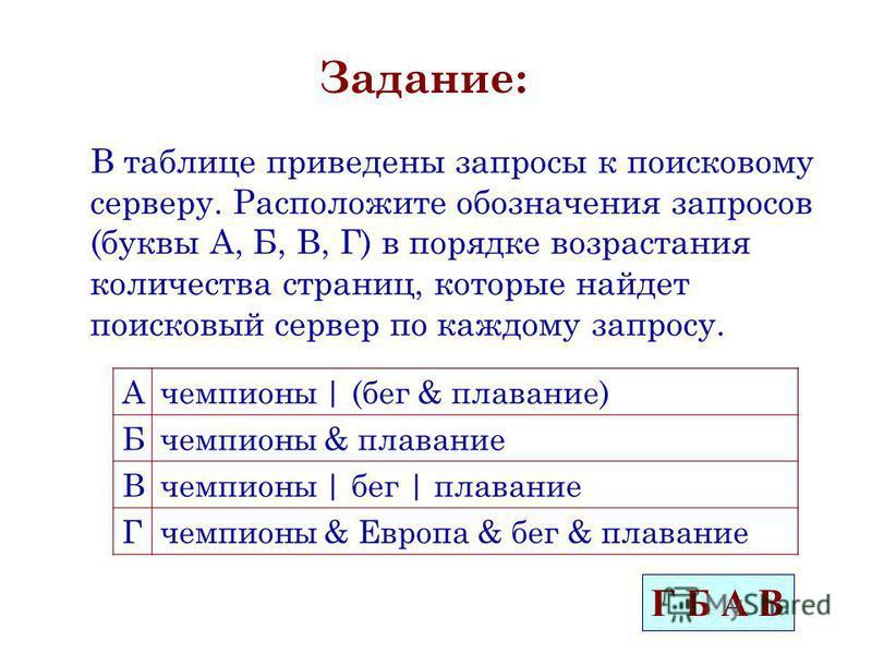Задание: В таблице приведены запросы к поисковому серверу. Расположите обозначения запросов (буквы А, Б, В, Г) в порядке возрастания количества страниц, которые найдет поисковый сервер по каждому запросу. Ачемпионы | (бег & плавание) Бчемпионы & плав