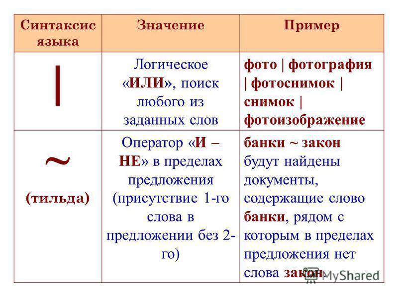 Синтаксис языка Значение Пример | Логическое «ИЛИ», поиск любого из заданных слов фото | фотография | фотоснимок | снимок | фотоизображение ~ (тильда) Оператор «И – НЕ» в пределах предложения (присутствие 1-го слова в предложении без 2- го) банки ~ з