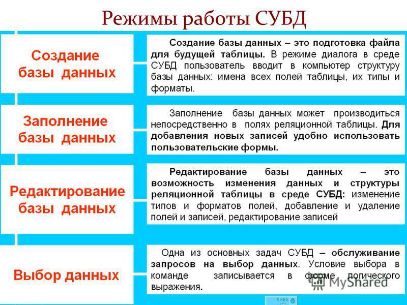 Режимы работы СУБД