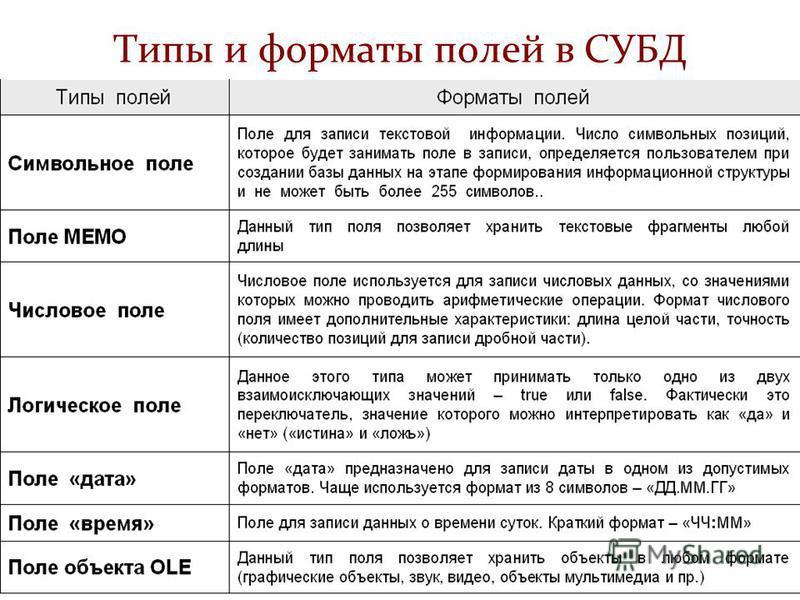 Типы и форматы полей в СУБД