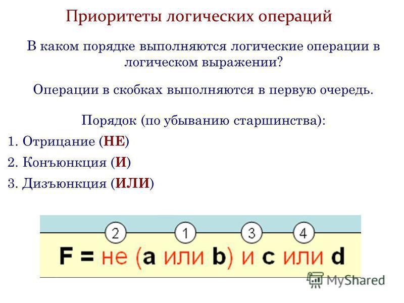 Приоритеты логических операций В каком порядке выполняются логические операции в логическом выражении? Операции в скобках выполняются в первую очередь. Порядок (по убыванию старшинства): 1. Отрицание ( НЕ ) 2. Конъюнкция ( И ) 3. Дизъюнкция ( ИЛИ )
