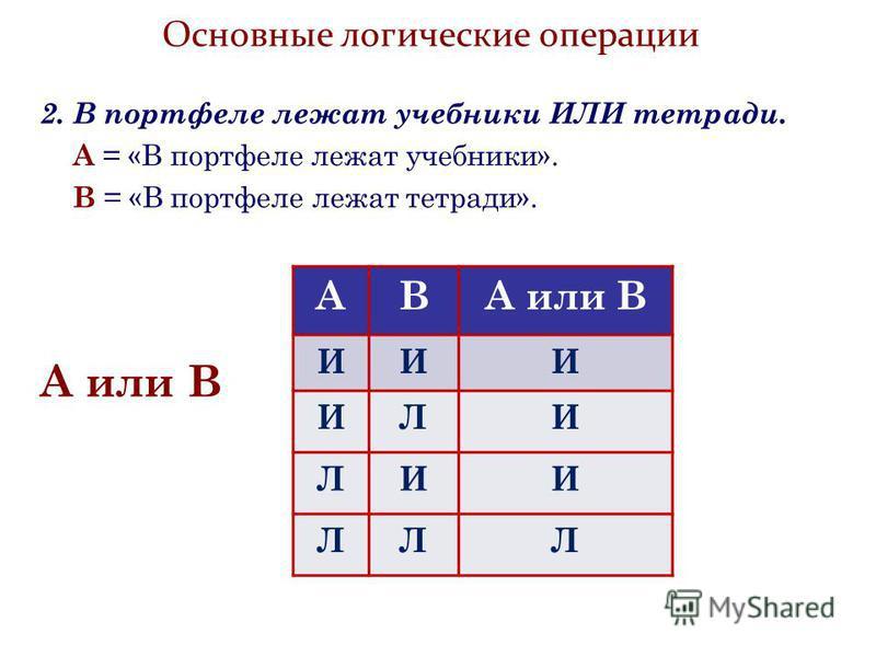 Основные логические операции 2. В портфеле лежат учебники ИЛИ тетради. А = «В портфеле лежат учебники». В = «В портфеле лежат тетради». АВА или В ИИИ ИЛИ ЛИИ ЛЛЛ