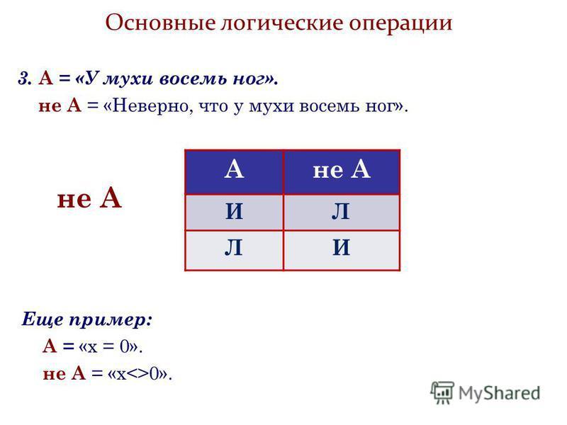 Основные логические операции Ане А ИЛ ЛИ 3. А = «У мухи восемь ног». не А = «Неверно, что у мухи восемь ног». Еще пример: А = «х = 0». не А = «х<>0».