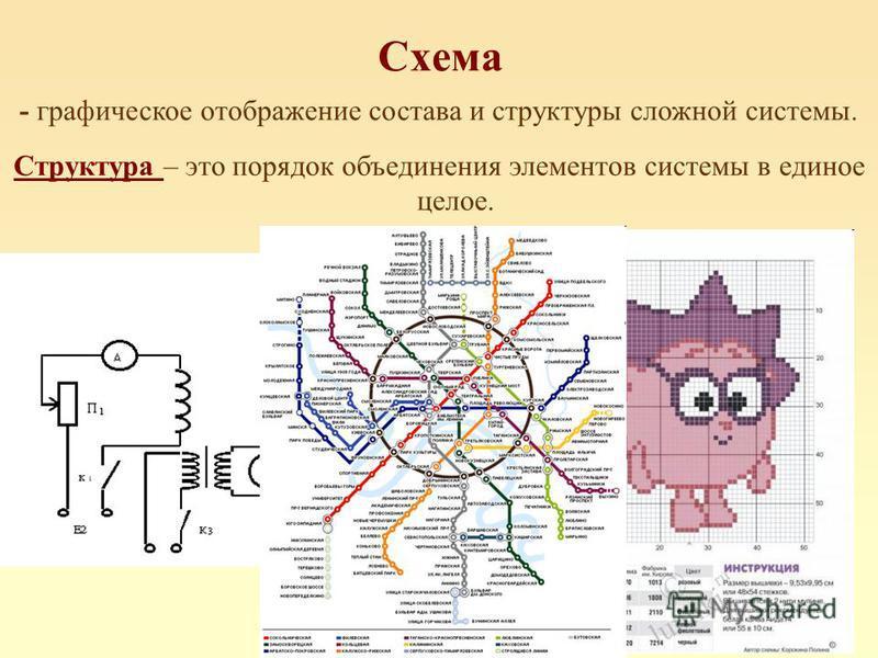Схема - графическое отображение состава и структуры сложной системы. Структура – это порядок объединения элементов системы в единое целое.