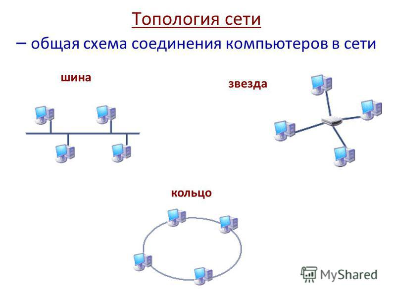 Топология сети – общая схема
