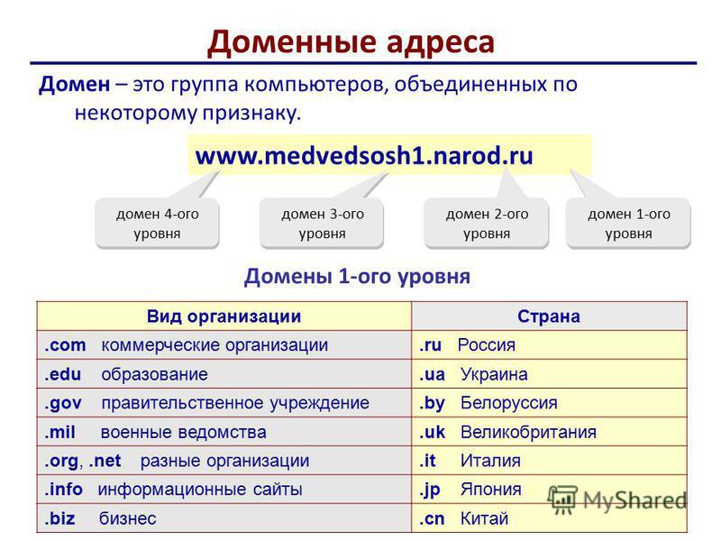Доменные адреса Домен – это группа компьютеров, объединенных по некоторому признаку. www.medvedsosh1.narod.ru домен 1-ого уровня домен 2-ого уровня домен 3-ого уровня домен 4-ого уровня Домены 1-ого уровня Вид организации Страна.com коммерческие орга