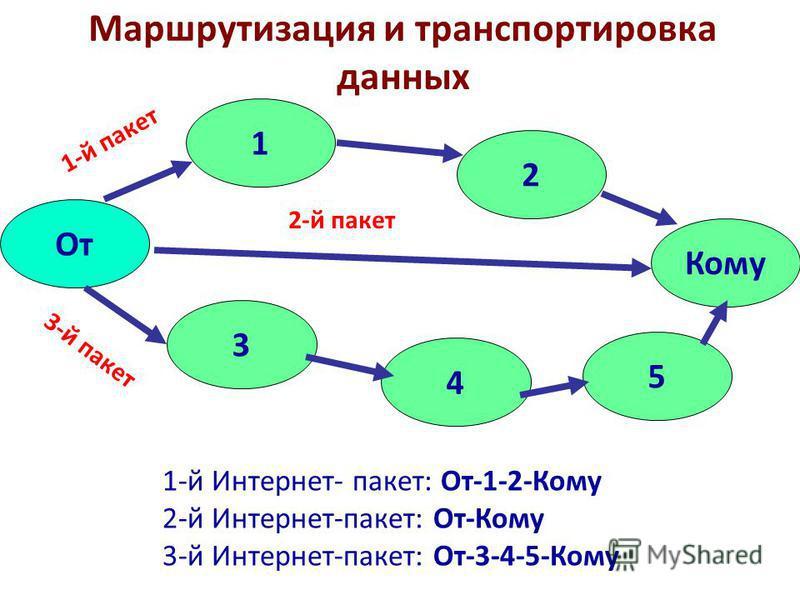 Маршрутизация и транспортировка данных От 1 2 Кому 3 4 5 1-й пакет 2-й пакет 3-й пакет 1-й Интернет- пакет: От-1-2-Кому 2-й Интернет-пакет: От-Кому 3-й Интернет-пакет: От-3-4-5-Кому