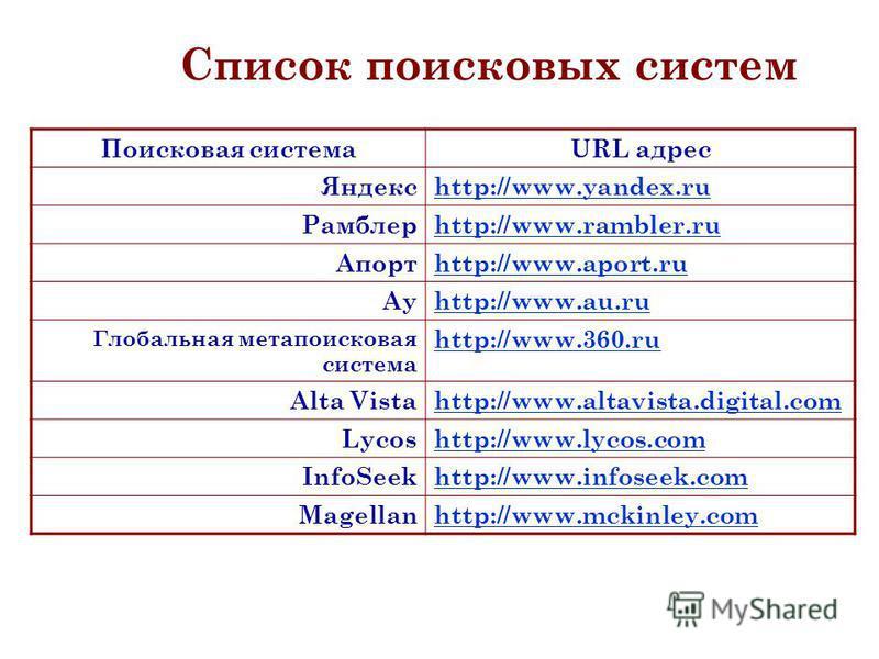 Поисковая системаURL адрес Яндексhttp://www.yandex.ru Рамблерhttp://www.rambler.ru Апортhttp://www.aport.ru Ауhttp://www.au.ru Глобальная мета поисковая система http://www.360. ru Alta Vistahttp://www.altavista.digital.com Lycoshttp://www.lycos.com I