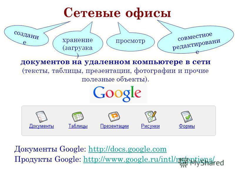 Сетевые офисы Документы Google: http://docs.google.comhttp://docs.google.com Продукты Google: http://www.google.ru/intl/ru/options/http://www.google.ru/intl/ru/options/ создание хранение (загрузка ) совместное редактирование документов на удаленном к