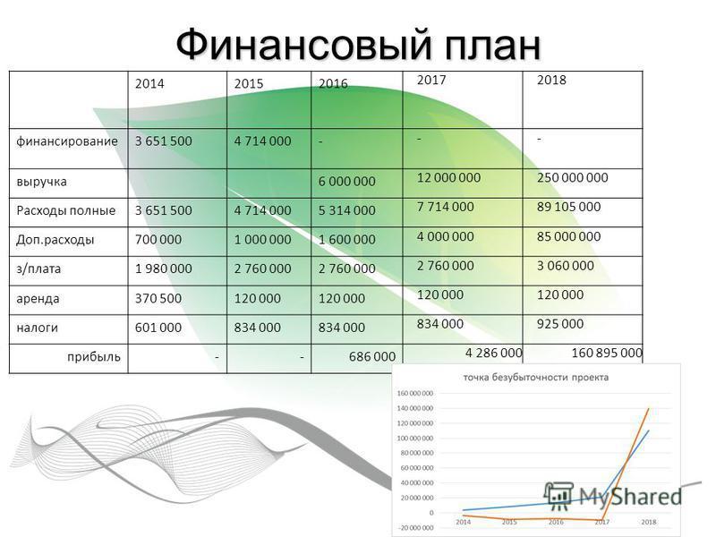 Финансовый план 201420152016 20172018 финансирование 3 651 5004 714 000- -- выручка 6 000 000 12 000 000250 000 000 Расходы полные 3 651 5004 714 0005 314 000 7 714 00089 105 000 Доп.расходы 700 0001 000 0001 600 000 4 000 00085 000 000 з/плата 1 980
