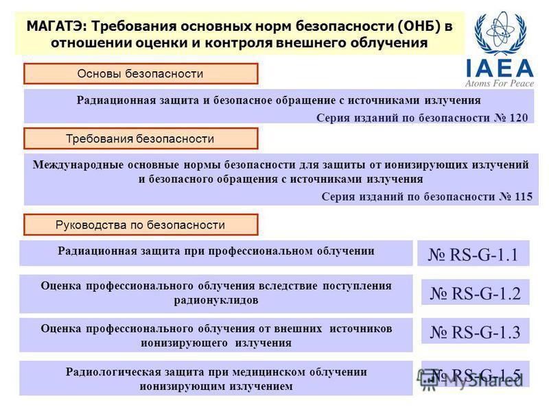 МАГАТЭ: Требования основных норм безопасности (ОНБ) в отношении оценки и контроля внешнего облучения Радиационная защита и безопасное обращение с источниками излучения Серия изданий по безопасности 120 Требования безопасности Международные основные н