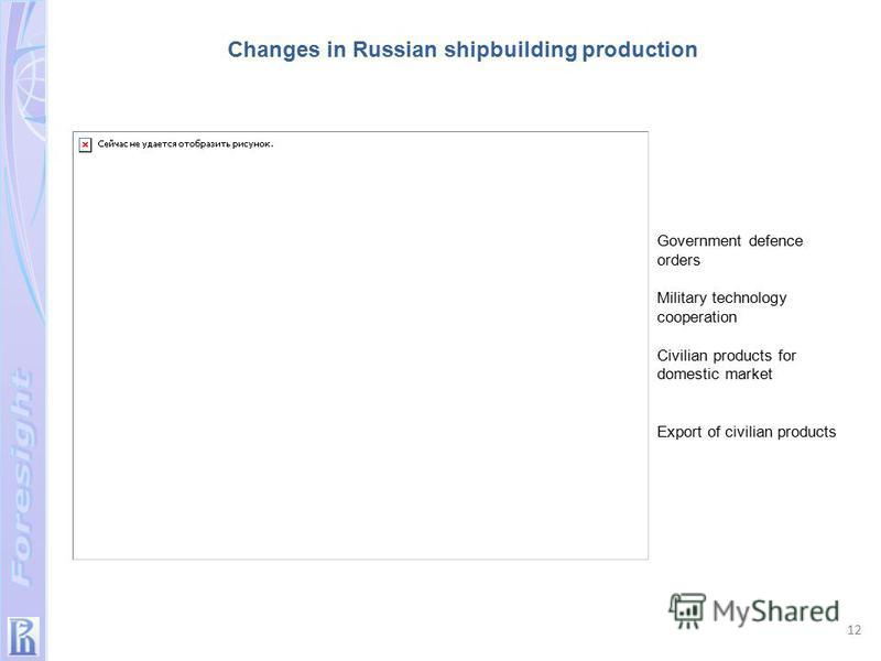 Government defence orders Military technology cooperation Civilian products for domestic market Export of civilian products Changes in Russian shipbuilding production 12