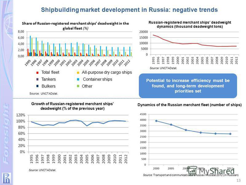Share of Russian-registered merchant ships deadweight in the global fleet (%) Source: Transport and communications in Russia // Rosstat 2012 (in Russian) Source: UNCTADstat. Growth of Russian-registered merchant ships deadweight (% of the previous ye