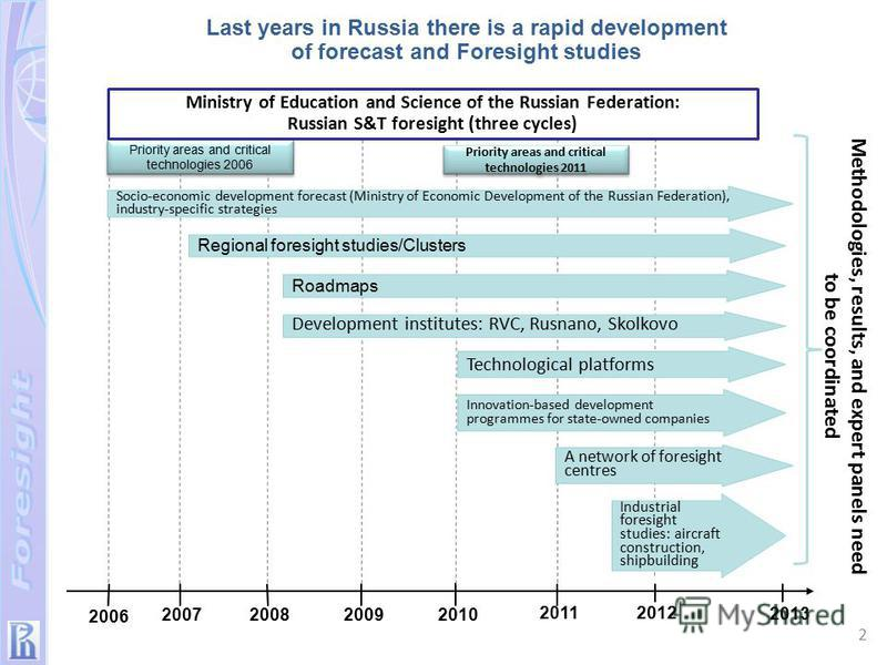 2006 2007200820092010 20112012 2013 Priority areas and critical technologies 2006 Priority areas and critical technologies 2011 Methodologies, results, and expert panels need to be coordinated Ministry of Education and Science of the Russian Federati