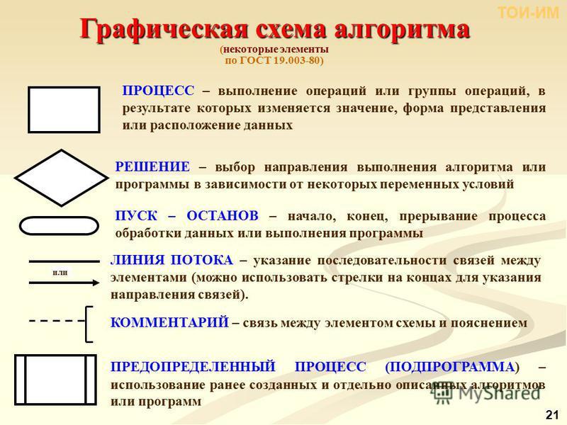 Графическая схема алгоритма (некоторые элементы по ГОСТ 19.003-80) ТОИ-ИМ 21 ЛИНИЯ ПОТОКА – указание последовательности связей между элементами (можно использовать стрелки на концах для указания направления связей). или ПРОЦЕСС – выполнение операций