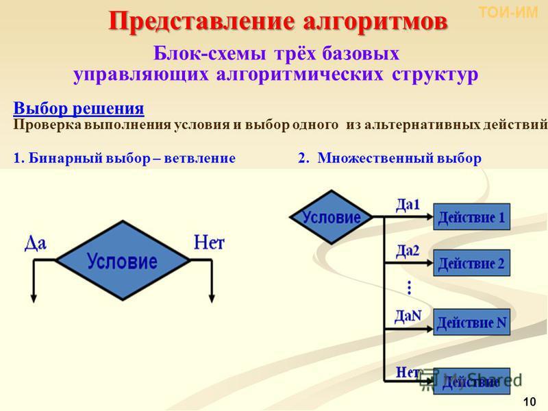Представление алгоритмов ТОИ-ИМ 10 Блок-схемы трёх базовых управляющих алгоритмических структур Выбор решения Проверка выполнения условия и выбор одного из альтернативных действий 1. Бинарный выбор – ветвление 2. Множественный выбор