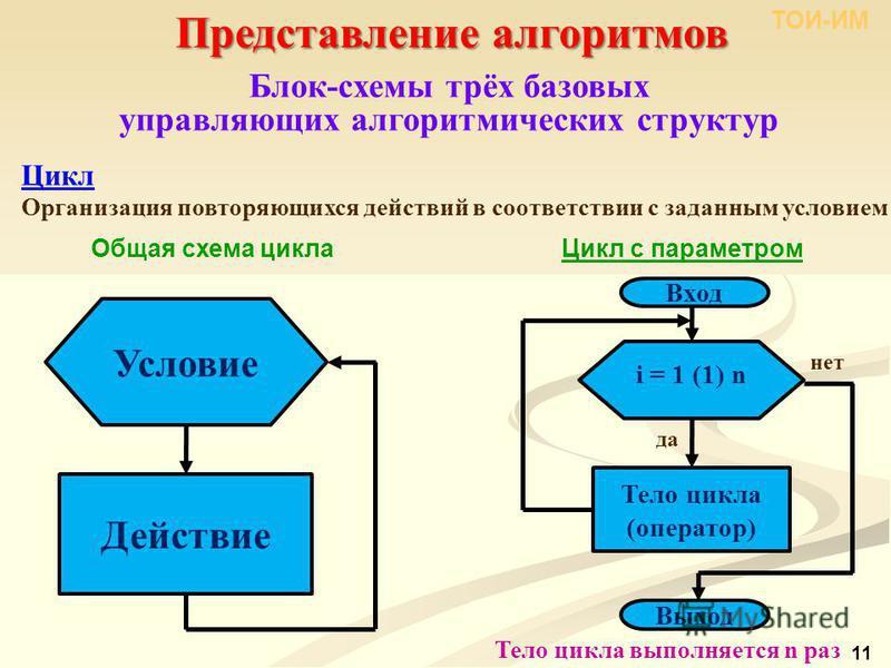 Представление алгоритмов ТОИ-ИМ 11 Блок-схемы трёх базовых управляющих алгоритмических структур Цикл Организация повторяющихся действий в соответствии с заданным условием Цикл с параметром Общая схема цикла Тело цикла выполняется n раз Условие Действ
